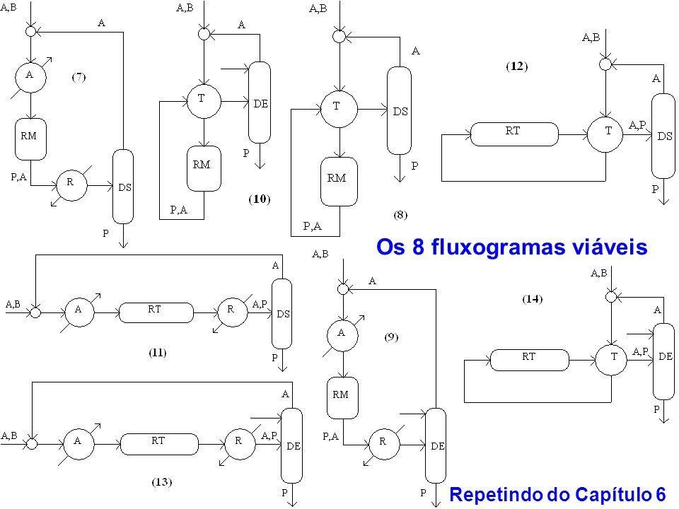 Os 8 fluxogramas viáveis Repetindo do Capítulo 6