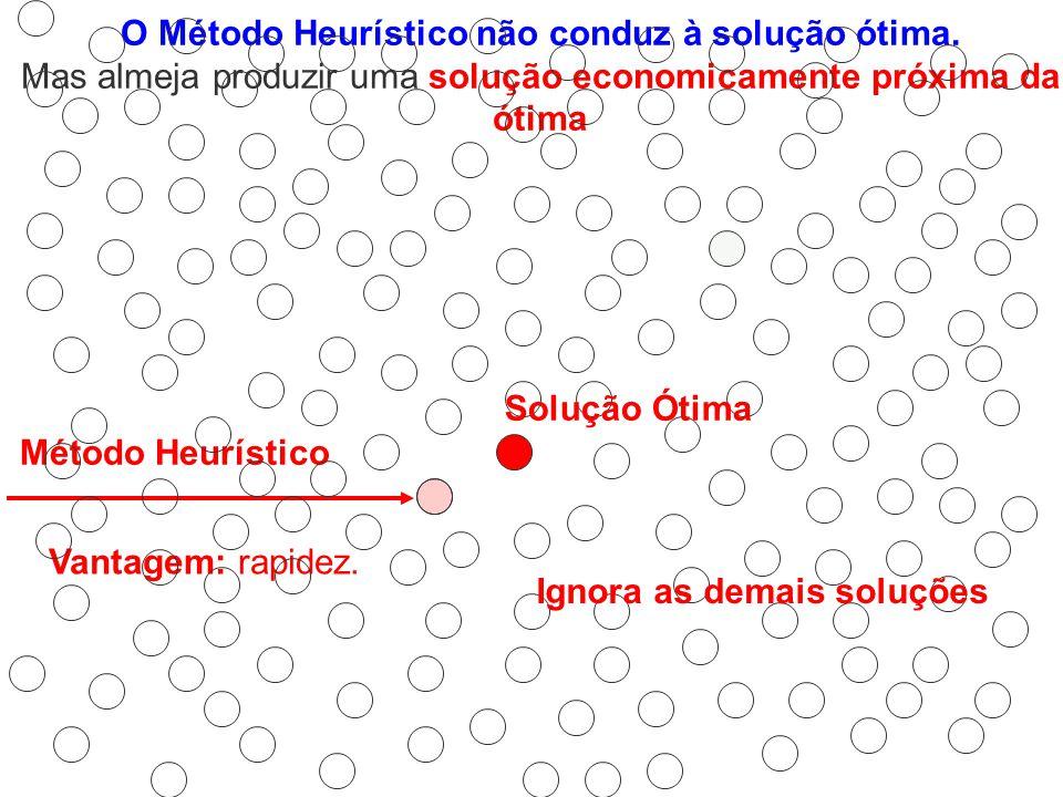 Método Heurístico O Método Heurístico não conduz à solução ótima. Mas almeja produzir uma solução economicamente próxima da ótima Vantagem: rapidez. S