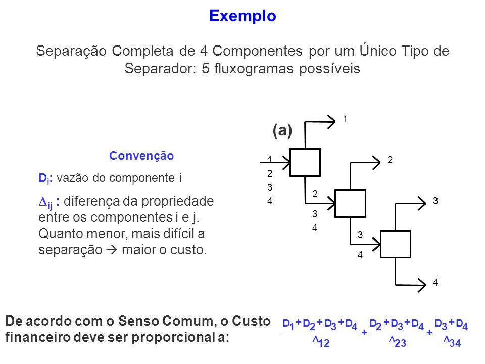 (a) 1 2 3 4 1 2 3 4 2 3 4 3 4 Separação Completa de 4 Componentes por um Único Tipo de Separador: 5 fluxogramas possíveis Convenção D i : vazão do com