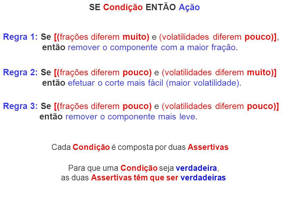 SE Condição ENTÃO Ação Regra 3: Se [(frações diferem pouco) e (volatilidades diferem pouco)] então remover o componente mais leve. Regra 1: Se [(fraçõ
