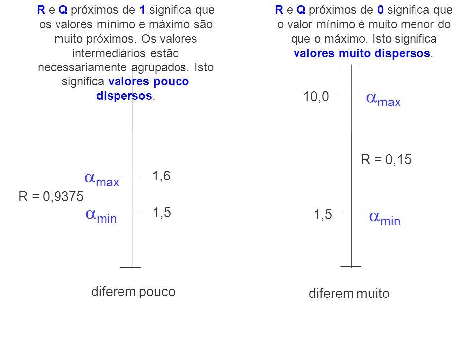min 1,5 min 1,5 max 1,6 max 10,0 R = 0,9375 R = 0,15 diferem pouco diferem muito R e Q próximos de 1 significa que os valores mínimo e máximo são muit