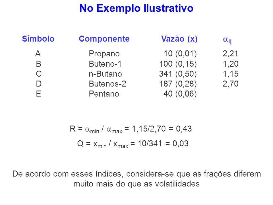 No Exemplo Ilustrativo R = min / max = 1,15/2,70 = 0,43 Q = x min / x max = 10/341 = 0,03 De acordo com esses índices, considera-se que as frações dif