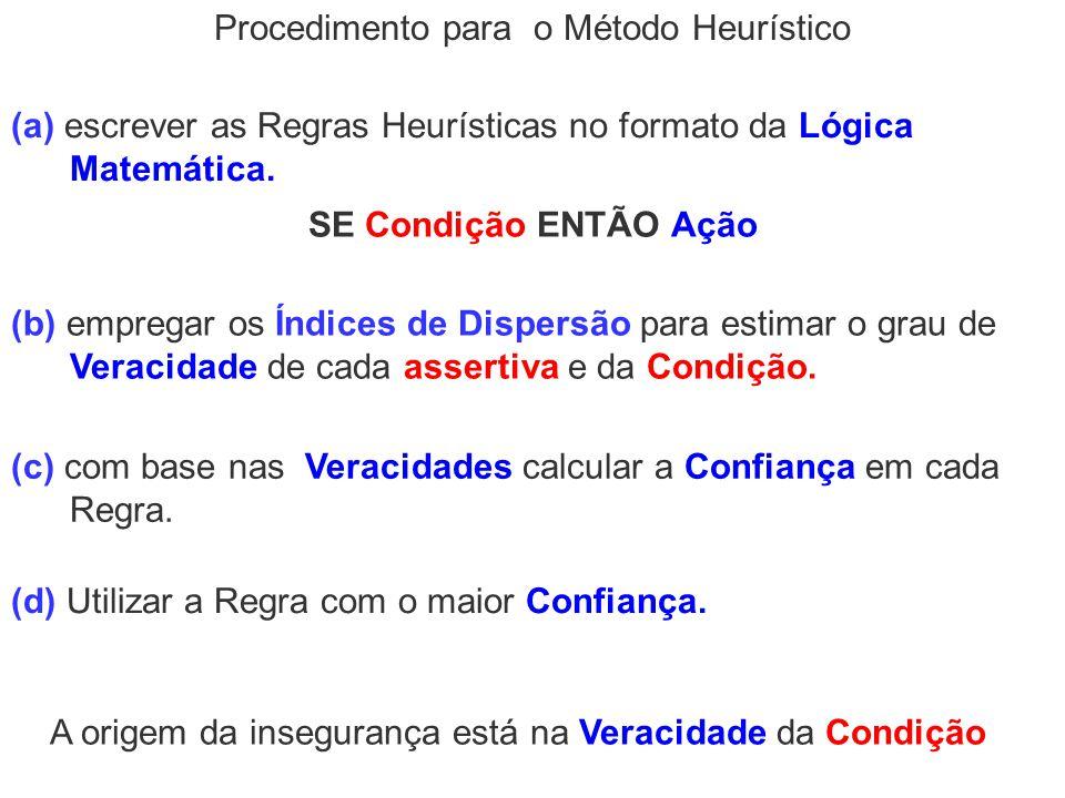 Procedimento para o Método Heurístico (a) escrever as Regras Heurísticas no formato da Lógica Matemática. (b) empregar os Índices de Dispersão para es