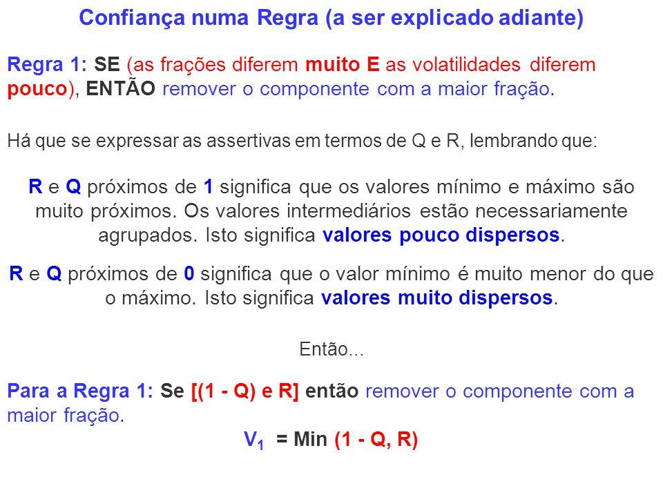 Confiança numa Regra (a ser explicado adiante) Para a Regra 1: Se [(1 - Q) e R] então remover o componente com a maior fração. V 1 = Min (1 - Q, R) Re