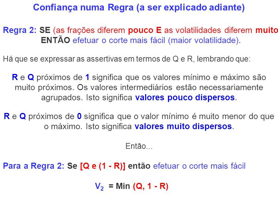 Confiança numa Regra (a ser explicado adiante) R e Q próximos de 1 significa que os valores mínimo e máximo são muito próximos. Os valores intermediár