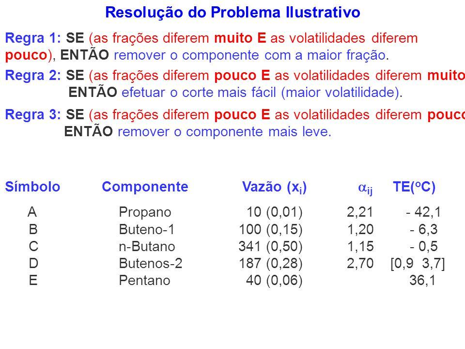Resolução do Problema Ilustrativo Regra 3: SE (as frações diferem pouco E as volatilidades diferem pouco) ENTÃO remover o componente mais leve. Regra
