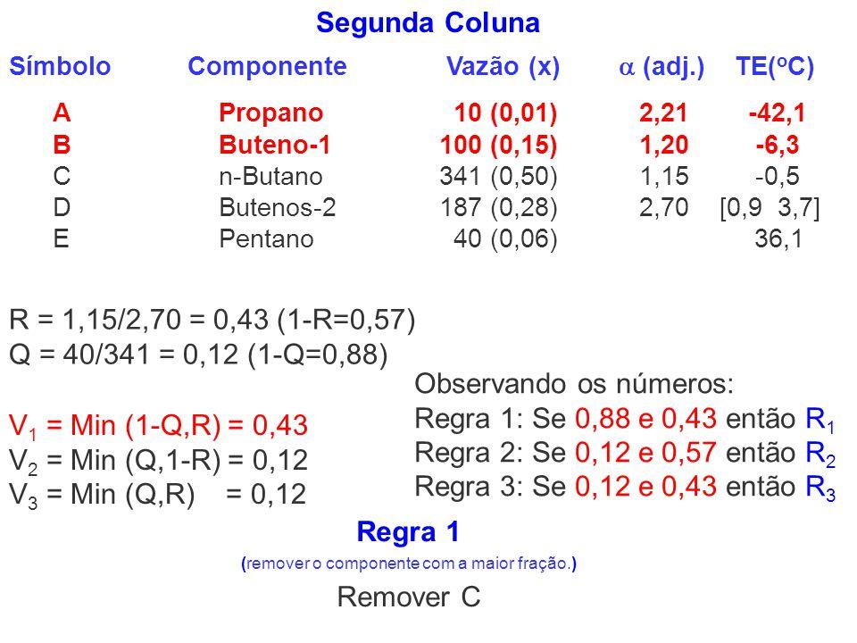 R = 1,15/2,70 = 0,43 (1-R=0,57) Q = 40/341 = 0,12 (1-Q=0,88) Observando os números: Regra 1: Se 0,88 e 0,43 então R 1 Regra 2: Se 0,12 e 0,57 então R