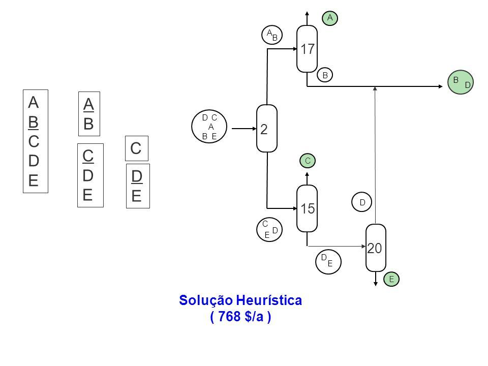 Solução Heurística ( 768 $/a ) D C E A B A B B D A B DC E C D D E E 2 17 15 20 ABCDEABCDE ABAB CDECDE DEDE C