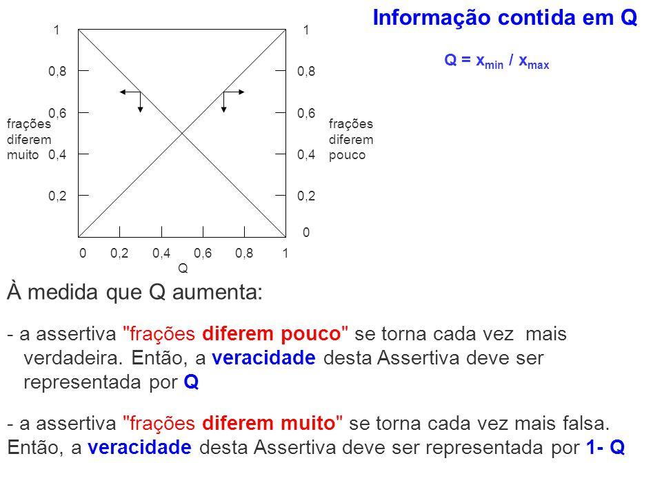 0,20,40,60,810 0,2 0,4 0,6 0,8 11 0,6 0,4 0,2 0 frações diferem pouco frações diferem muito Q Q = x min / x max Informação contida em Q À medida que Q