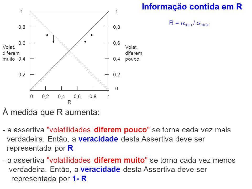 0,20,40,60,810 0,2 0,4 0,6 0,8 11 0,6 0,4 0,2 0 Volat. diferem pouco Volat. diferem muito R R = min / max Informação contida em R À medida que R aumen