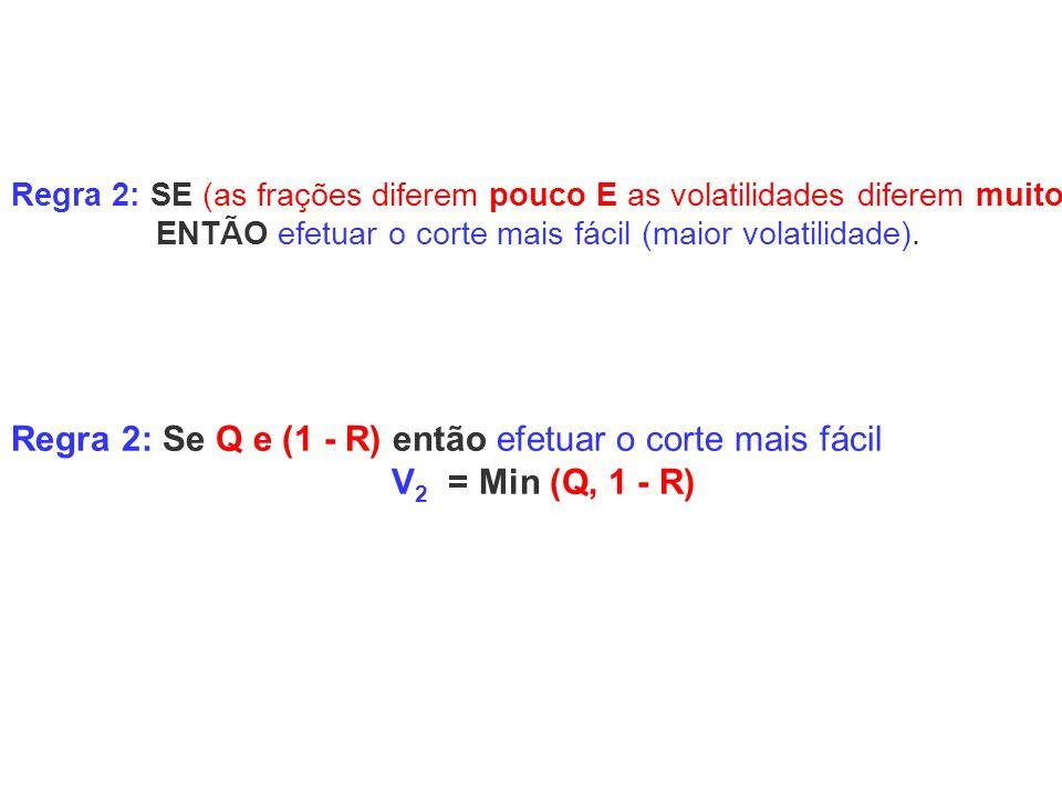 Regra 2: Se Q e (1 - R) então efetuar o corte mais fácil V 2 = Min (Q, 1 - R) Regra 2: SE (as frações diferem pouco E as volatilidades diferem muito)