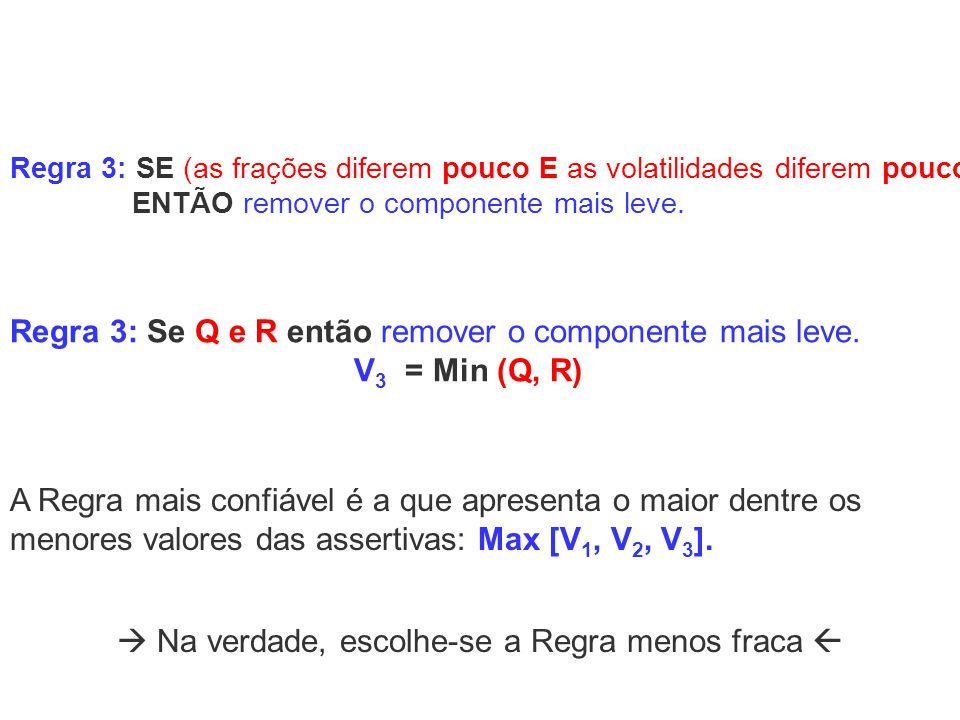 Regra 3: Se Q e R então remover o componente mais leve. V 3 = Min (Q, R) Na verdade, escolhe-se a Regra menos fraca A Regra mais confiável é a que apr