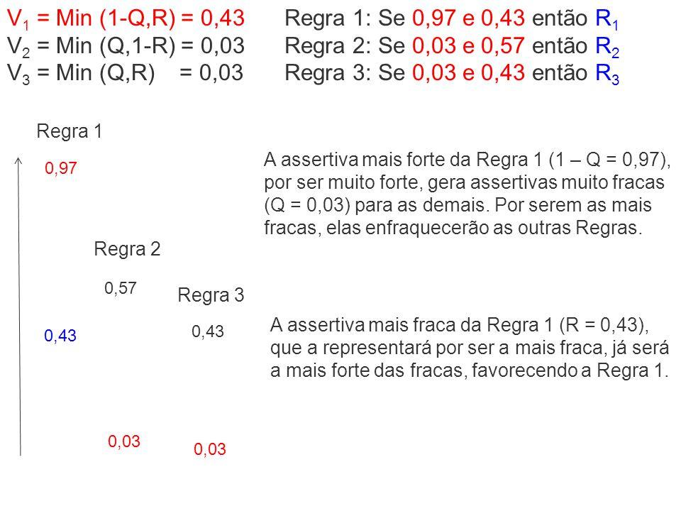 V 1 = Min (1-Q,R) = 0,43 V 2 = Min (Q,1-R) = 0,03 V 3 = Min (Q,R) = 0,03 Regra 1: Se 0,97 e 0,43 então R 1 Regra 2: Se 0,03 e 0,57 então R 2 Regra 3: