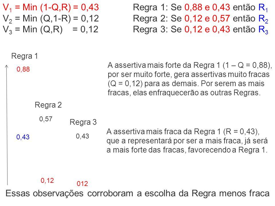 0,88 0,43 0,12 0,57 0,43 012 V 1 = Min (1-Q,R) = 0,43 V 2 = Min (Q,1-R) = 0,12 V 3 = Min (Q,R) = 0,12 Regra 1: Se 0,88 e 0,43 então R 1 Regra 2: Se 0,