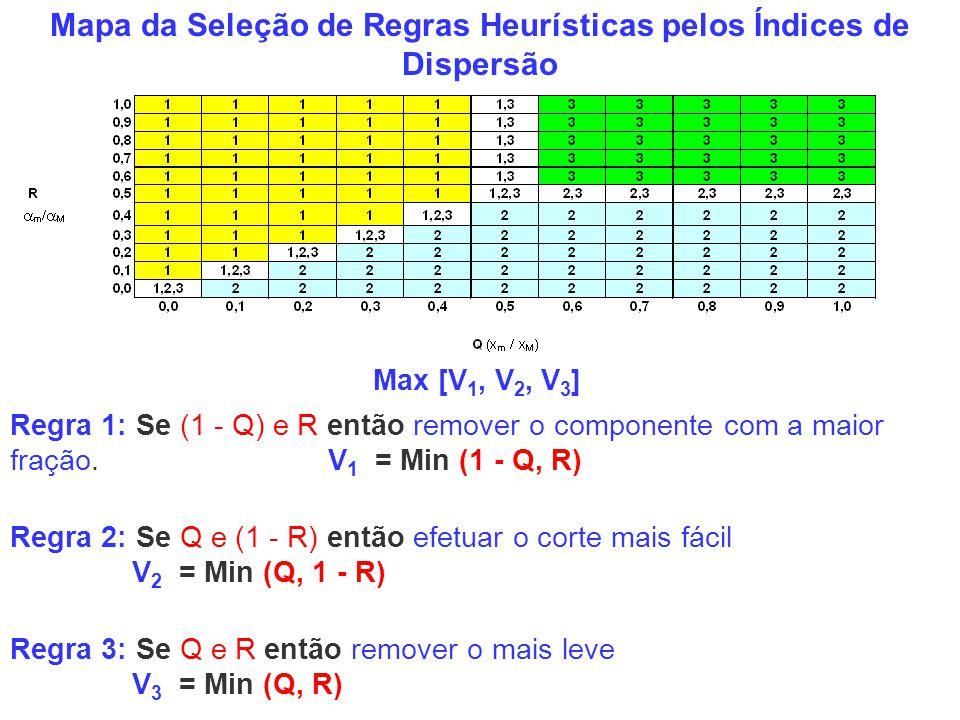 Mapa da Seleção de Regras Heurísticas pelos Índices de Dispersão Regra 3: Se Q e R então remover o mais leve V 3 = Min (Q, R) Regra 1: Se (1 - Q) e R