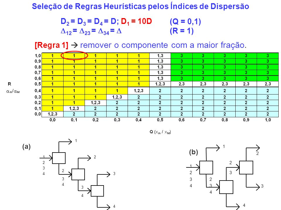 Seleção de Regras Heurísticas pelos Índices de Dispersão D 2 = D 3 = D 4 = D; D 1 = 10D 12 = 23 = 34 = 1 2 3 4 1 2 3 4 2 3 4 3 4 (a) 2 3 1 2 3 4 1 3 4