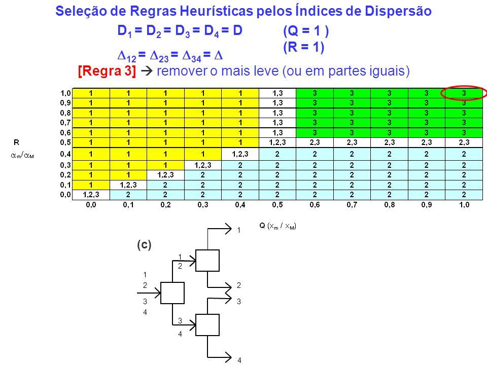 Seleção de Regras Heurísticas pelos Índices de Dispersão D 1 = D 2 = D 3 = D 4 = D 12 = 23 = 34 = 4 1 2 3 4 3 4 3 2 2 1 1 (c) [Regra 3] remover o mais