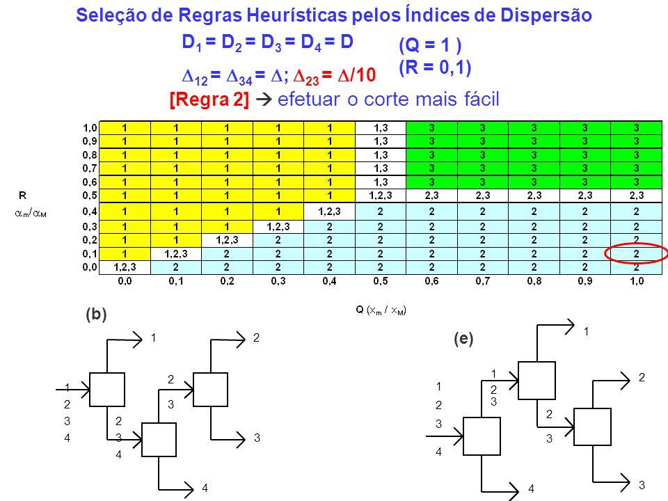 Seleção de Regras Heurísticas pelos Índices de Dispersão D 1 = D 2 = D 3 = D 4 = D 12 = 34 = ; 23 = /10 2 3 4 3 4 2 1 1 1 2 2 3 3 (e) [Regra 2] efetua