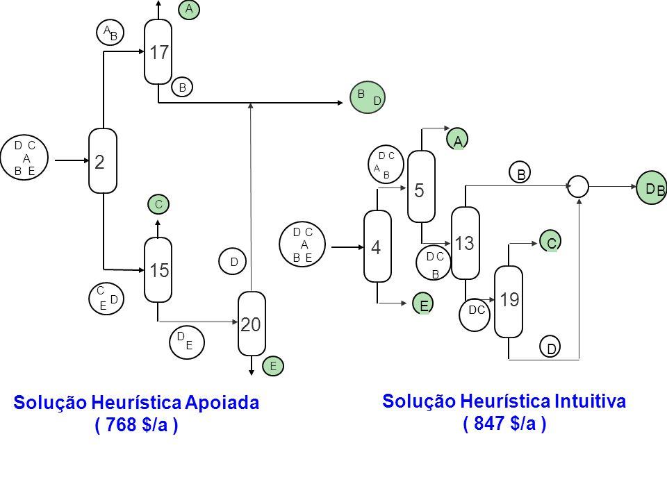 E A D C B E A D C B A DC B E DC B A B D C D C C D D B A B DC E 19 13 4 5 Solução Heurística Intuitiva ( 847 $/a ) D C E A B A B B D A B DC E C D D E E