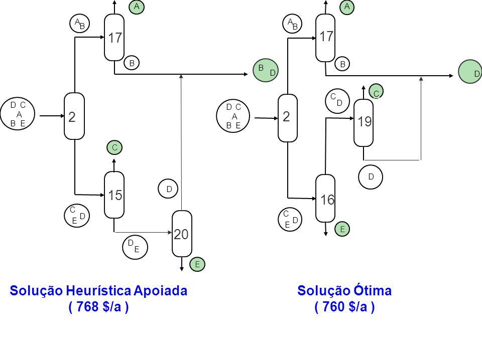 D C E A B A B D C A B DC E E D C D 2 17 16 19 Solução Ótima ( 760 $/a ) D C E A B A B B D A B DC E C D D E E Solução Heurística Apoiada ( 768 $/a ) 2