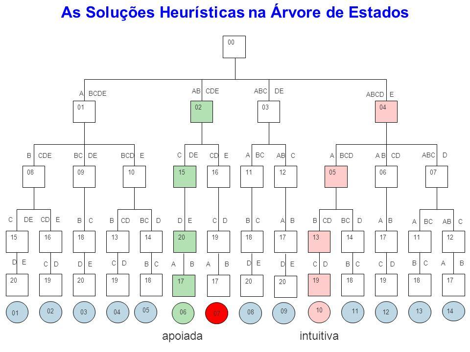 As Soluções Heurísticas na Árvore de Estados intuitivaapoiada