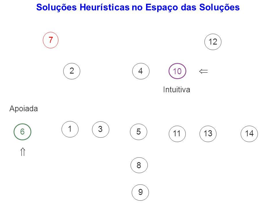 543 7 61 8 112 10 1391214 Soluções Heurísticas no Espaço das Soluções Intuitiva Apoiada