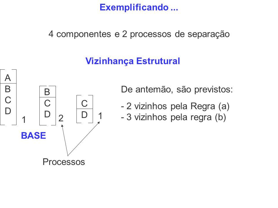 Vizinhança Estrutural De antemão, são previstos: - 2 vizinhos pela Regra (a) - 3 vizinhos pela regra (b) Exemplificando... ABCDABCD BCDBCD CDCD 1 2 1