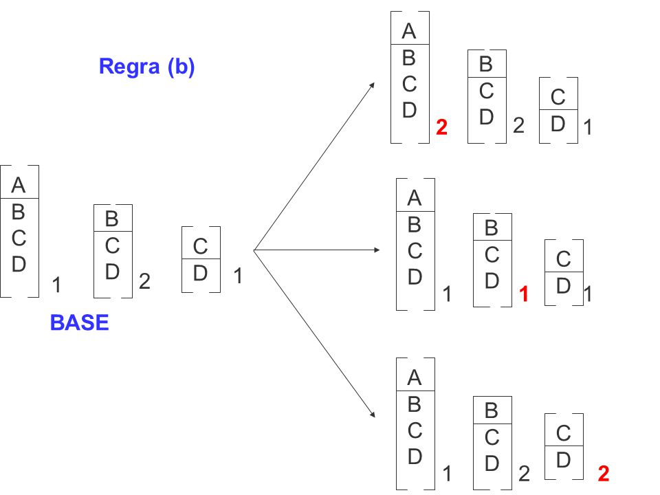 ABCDABCD BCDBCD CDCD 1 2 1 BASE Regra (b) ABCDABCD BCDBCD CDCD 1 2 2 ABCDABCD BCDBCD CDCD 111 ABCDABCD BCDBCD CDCD 212