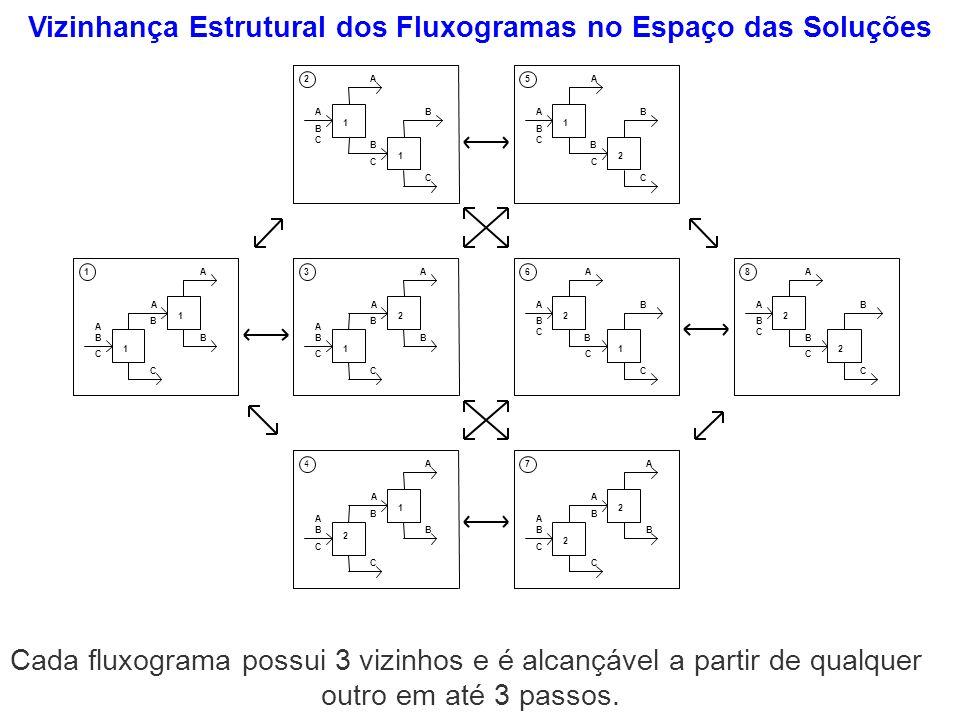 Vizinhança Estrutural dos Fluxogramas no Espaço das Soluções Cada fluxograma possui 3 vizinhos e é alcançável a partir de qualquer outro em até 3 pass