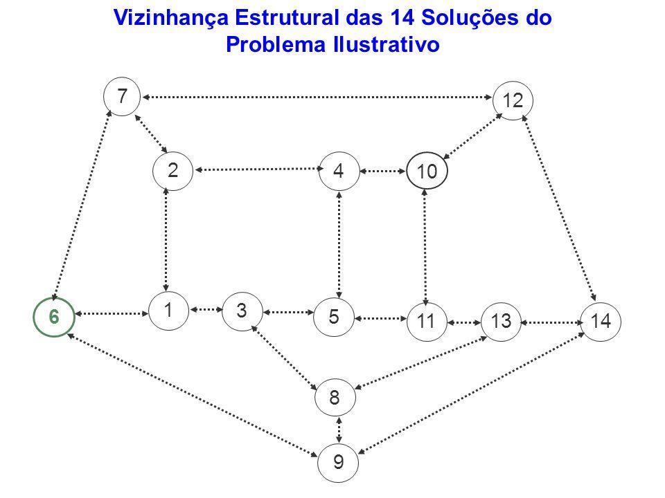 543 7 6 1 8 112 10 1391214 Vizinhança Estrutural das 14 Soluções do Problema Ilustrativo