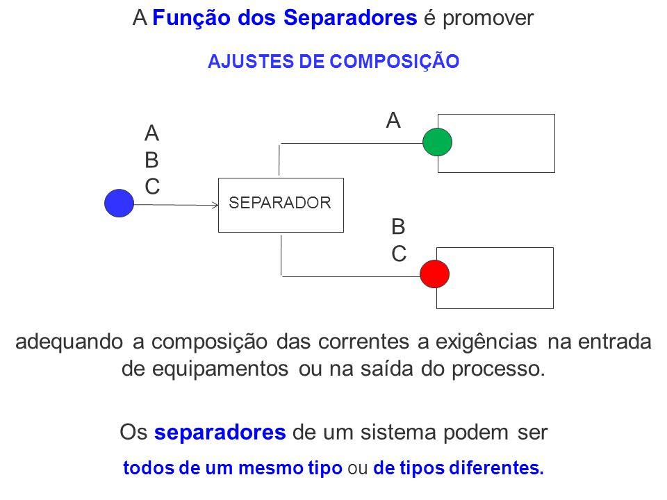 A Função dos Separadores é promover SEPARADOR ABCABC BCBC A Os separadores de um sistema podem ser adequando a composição das correntes a exigências n