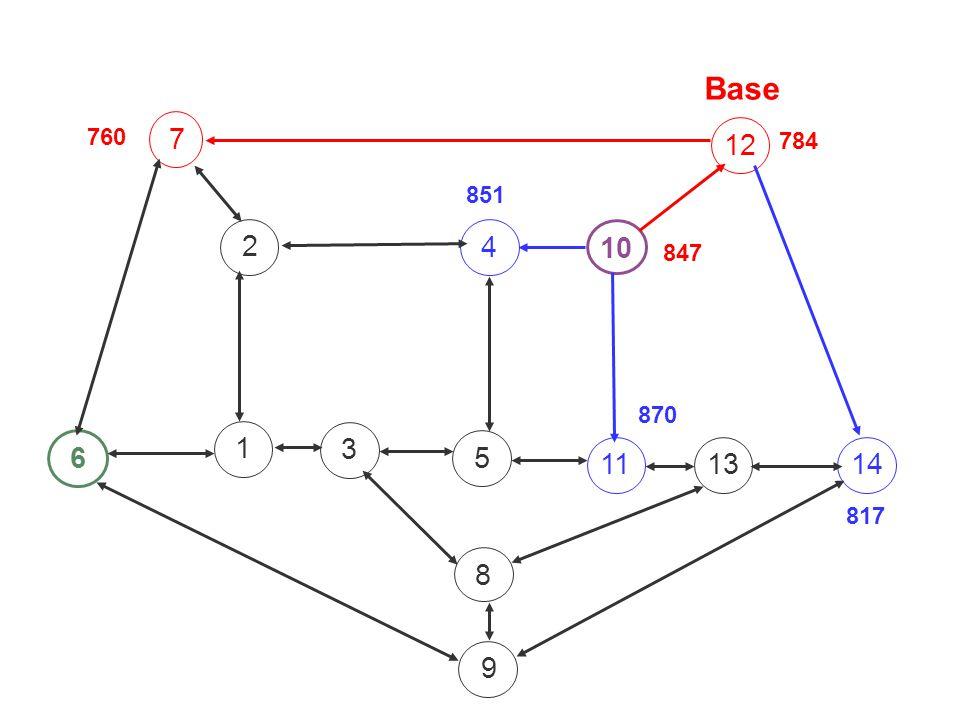 5 4 3 7 6 1 8 11 2 10 139 12 14 Base 847 851 784 870 760 817