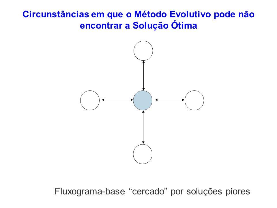 Circunstâncias em que o Método Evolutivo pode não encontrar a Solução Ótima Fluxograma-base cercado por soluções piores