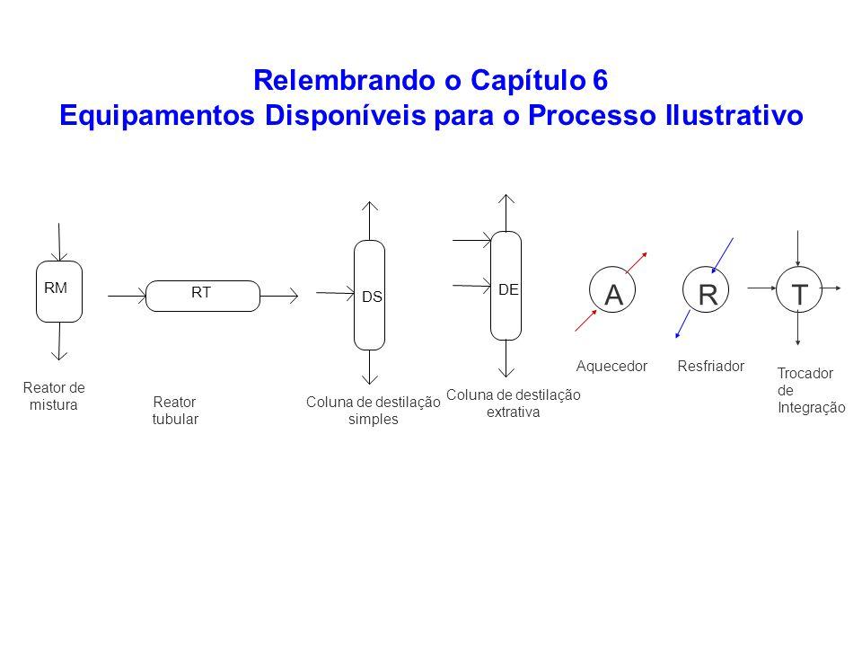 Relembrando o Capítulo 6 Equipamentos Disponíveis para o Processo Ilustrativo RM Reator de mistura RT Reator tubular DS Coluna de destilação simples D