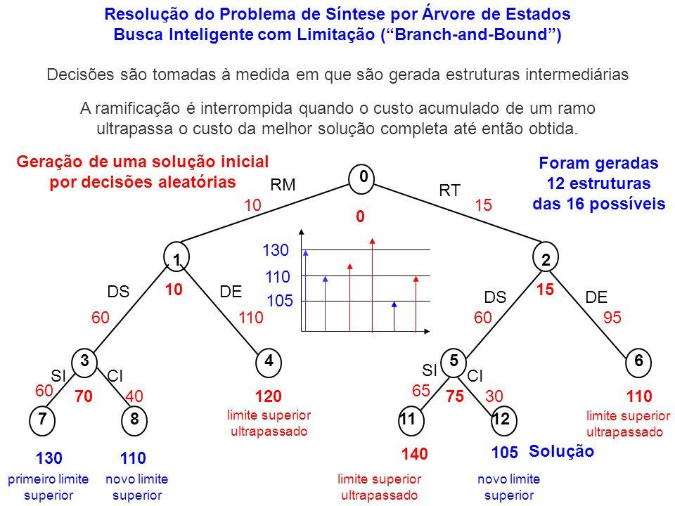 Resolução do Problema de Síntese por Árvore de Estados Busca Inteligente com Limitação (Branch-and-Bound) RM 10 1 RT 15 2 DS 60 SI 60 3 70 DE 110 DS 6