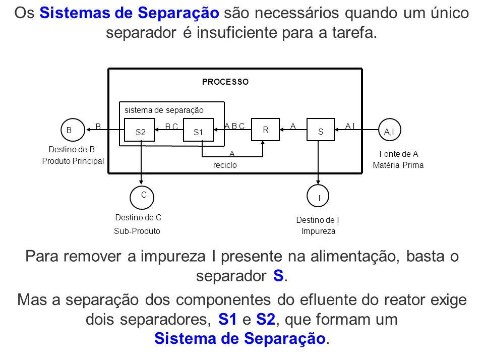 Os Sistemas de Separação são necessários quando um único separador é insuficiente para a tarefa. PROCESSO Fonte de A R A I A IA B C Destino de I S A B