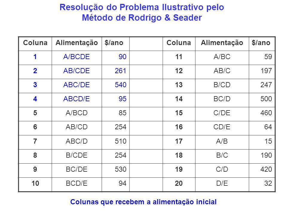 Resolução do Problema Ilustrativo pelo Método de Rodrigo & Seader ColunaAlimentação$/anoColunaAlimentação$/ano 1A/BCDE9011A/BC59 2AB/CDE26112AB/C197 3