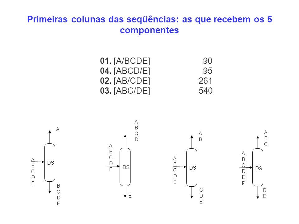 01. [A/BCDE] 90 04. [ABCD/E] 95 02. [AB/CDE] 261 03. [ABC/DE] 540 Primeiras colunas das seqüências: as que recebem os 5 componentes DS A ABCDEABCDE BC
