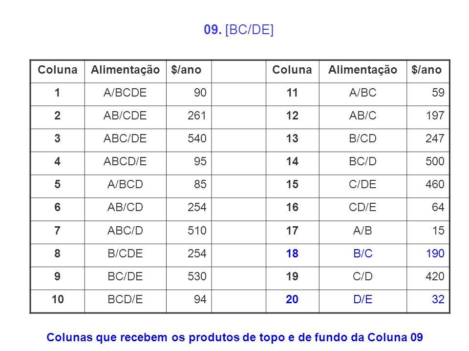 ColunaAlimentação$/anoColunaAlimentação$/ano 1A/BCDE9011A/BC59 2AB/CDE26112AB/C197 3ABC/DE54013B/CD247 4ABCD/E9514BC/D500 5A/BCD8515C/DE460 6AB/CD2541