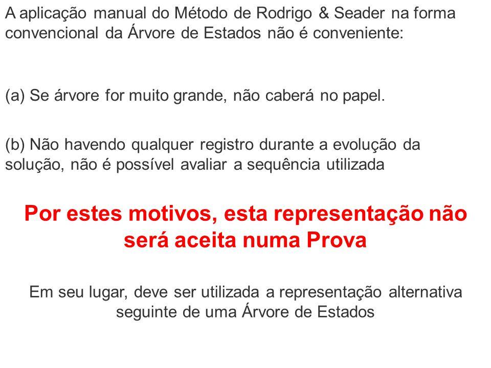 A aplicação manual do Método de Rodrigo & Seader na forma convencional da Árvore de Estados não é conveniente: (a) Se árvore for muito grande, não cab