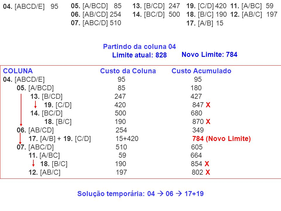 COLUNA Custo da ColunaCusto Acumulado 04. [ABCD/E] 95 95 05. [A/BCD] 85 180 13. [B/CD] 247 427 19. [C/D] 420 847 X 14. [BC/D] 500 680 18. [B/C] 190 87