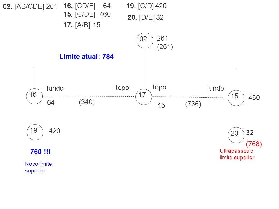 02. [AB/CDE] 261 19 420 760 !!! 20 32 (768) 16. [CD/E] 64 15. [C/DE] 460 17. [A/B] 15 19. [C/D] 420 20. [D/E] 32 Novo limite superior Ultrapassou o li