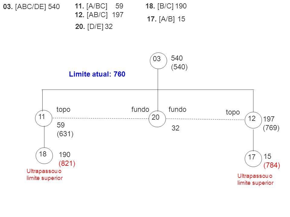 18 190 (821) 17 15 (784) 03. [ABC/DE] 540 17. [A/B] 15 18. [B/C] 19011. [A/BC] 59 12. [AB/C] 197 20. [D/E] 32 Ultrapassou o limite superior 03 540 (54