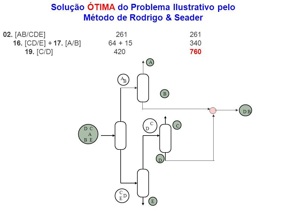02. [AB/CDE] 261 261 16. [CD/E] + 17. [A/B] 64 + 15 340 19. [C/D] 420 760 Solução ÓTIMA do Problema Ilustrativo pelo Método de Rodrigo & Seader 1 D C