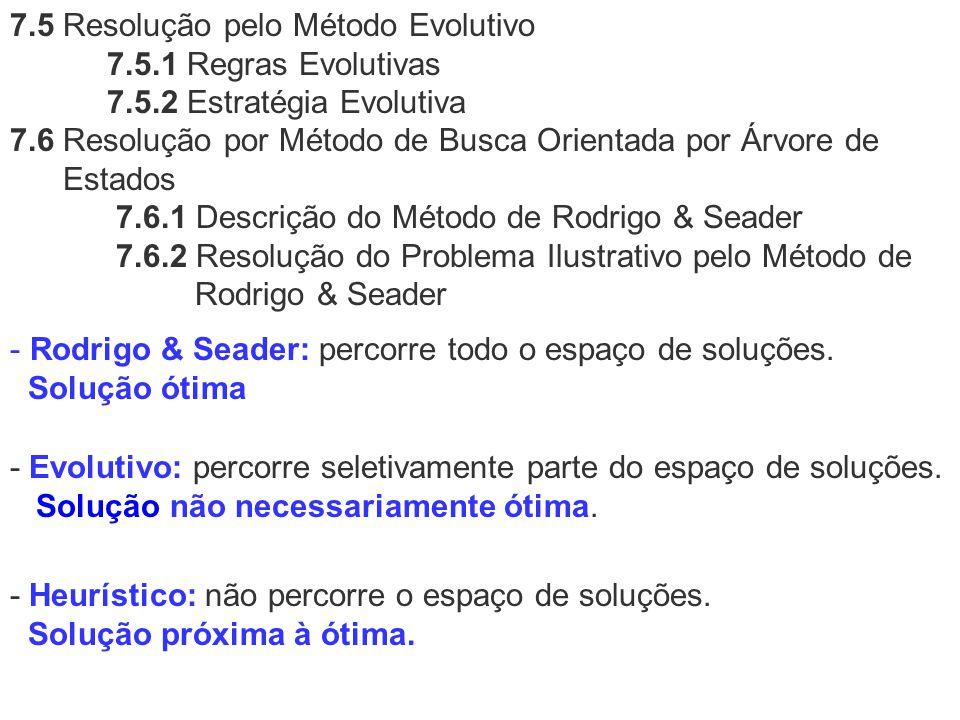 7.5 Resolução pelo Método Evolutivo 7.5.1 Regras Evolutivas 7.5.2 Estratégia Evolutiva 7.6 Resolução por Método de Busca Orientada por Árvore de Estad