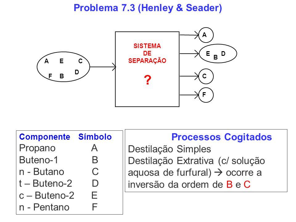 Problema 7.3 (Henley & Seader) Componente Símbolo Propano A Buteno-1 B n - Butano C t – Buteno-2 D c – Buteno-2 E n - Pentano F Processos Cogitados De
