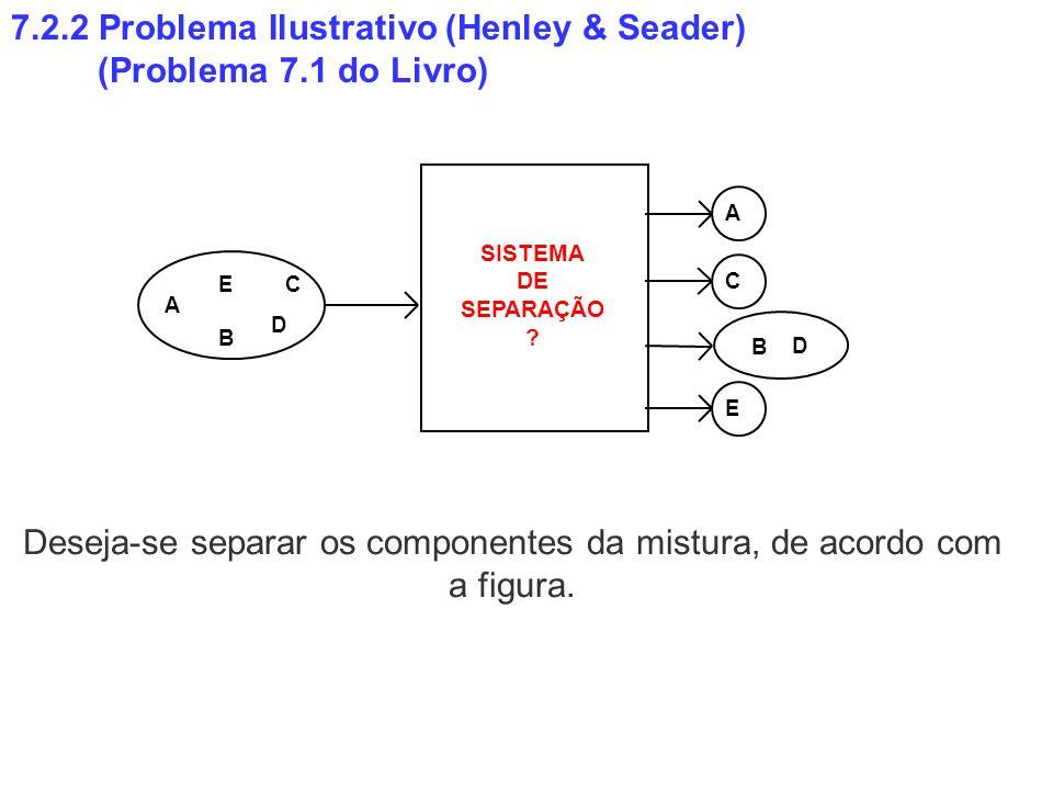 7.2.2 Problema Ilustrativo (Henley & Seader) (Problema 7.1 do Livro) SISTEMA DE SEPARAÇÃO ? A B C D E A B D E C Deseja-se separar os componentes da mi