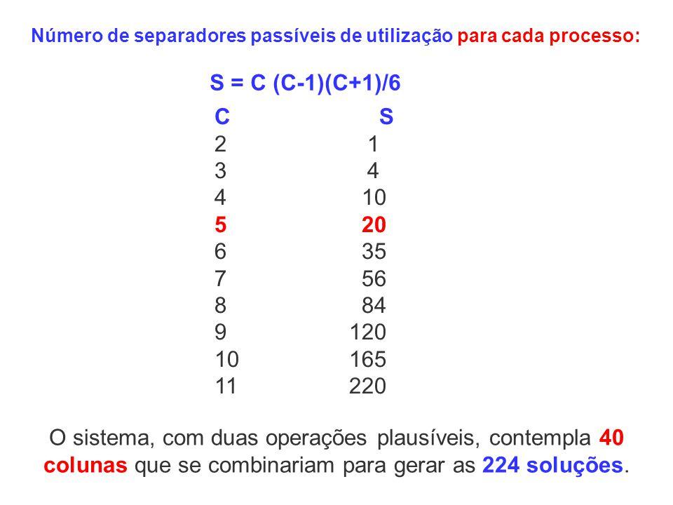 Número de separadores passíveis de utilização para cada processo: S = C (C-1)(C+1)/6 C S 2 1 3 4 4 10 5 20 6 35 7 56 8 84 9120 10165 11220 O sistema,