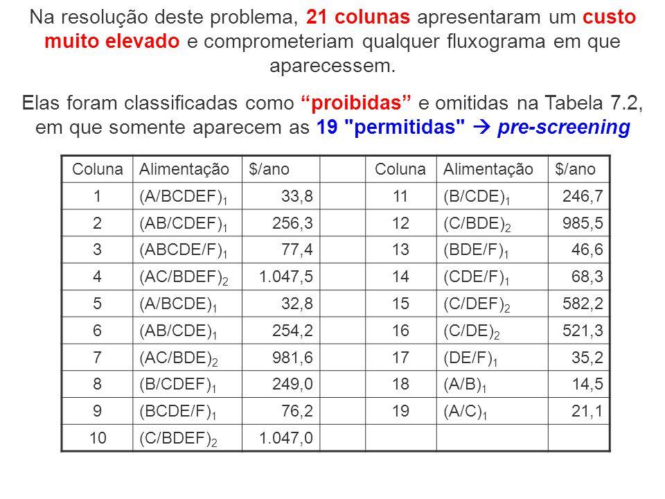 Elas foram classificadas como proibidas e omitidas na Tabela 7.2, em que somente aparecem as 19