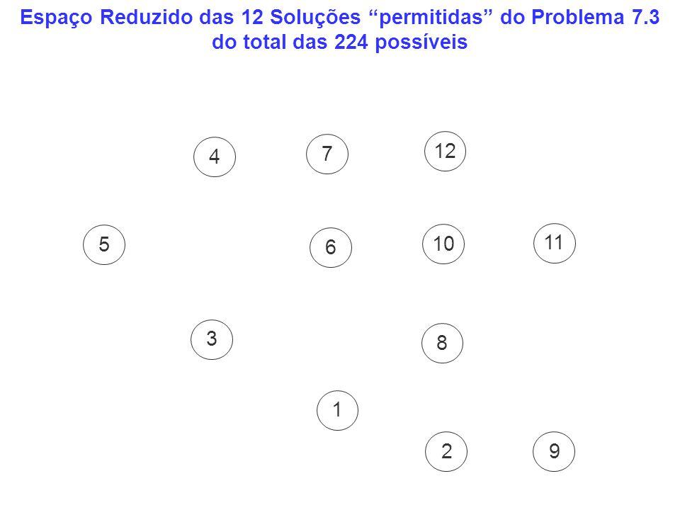 Espaço Reduzido das 12 Soluções permitidas do Problema 7.3 do total das 224 possíveis 5 4 3 7 6 1 8 9 11 2 10 12